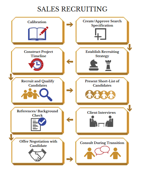 Our Recruitment Process   Sales, Marketing and Executive   Naviga
